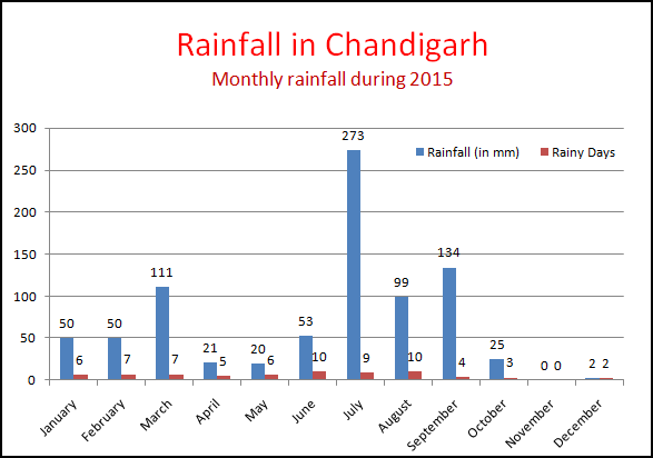 Average-Rainfall-in-Chandigarh